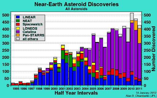 recent near earth asteroids - photo #48