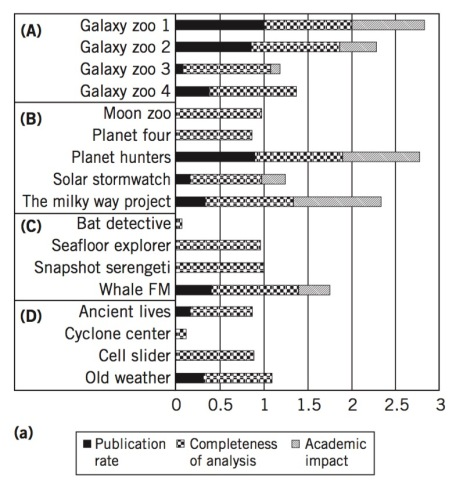 chart showing performance indicators for contributions to science in Zooniverse citizen science projects