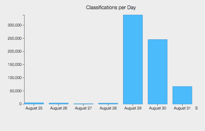 Sunspotter Citizen Science Challenge Update: Zooniverse Volunteers Are Overachievers
