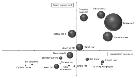 Public engagement vs Contribution to science : the success matrix