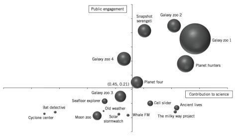Public engagement vs Contribution to science : the success matrix