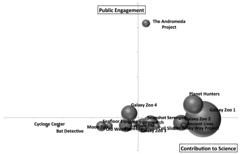 success matrix with the andromeda project making all the others look like public engagement failures