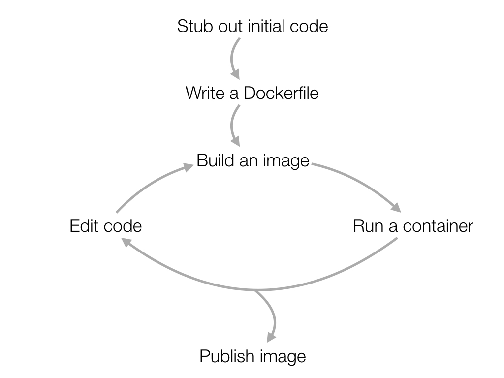 Science Zooniverse Circuit Diagram Xkcd Explained So How Might Docker Fit Into Your Workday Development Cycle Will Probably Look Something Like This First Youll Outline An Initial Version
